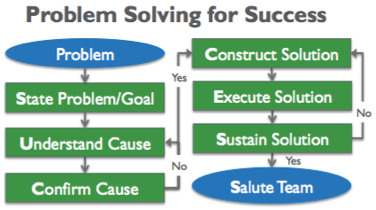 Problem solving techniques in project management